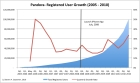 Pandora Teardown- Registered User Growth By Quarter, Steven A. Carpenter